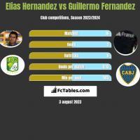 Elias Hernandez vs Guillermo Fernandez h2h player stats