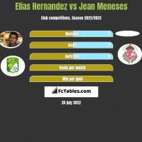 Elias Hernandez vs Jean Meneses h2h player stats