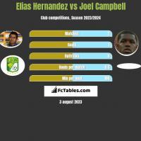 Elias Hernandez vs Joel Campbell h2h player stats