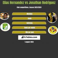 Elias Hernandez vs Jonathan Rodriguez h2h player stats