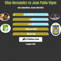 Elias Hernandez vs Juan Pablo Vigon h2h player stats