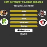 Elias Hernandez vs Julian Quinones h2h player stats