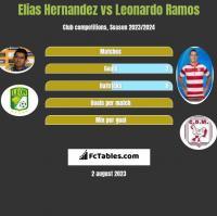 Elias Hernandez vs Leonardo Ramos h2h player stats