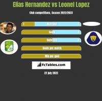 Elias Hernandez vs Leonel Lopez h2h player stats