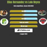 Elias Hernandez vs Lolo Reyes h2h player stats