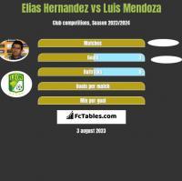 Elias Hernandez vs Luis Mendoza h2h player stats