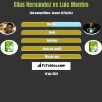 Elias Hernandez vs Luis Montes h2h player stats
