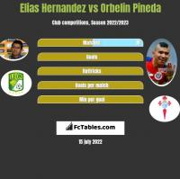 Elias Hernandez vs Orbelin Pineda h2h player stats
