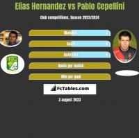 Elias Hernandez vs Pablo Cepellini h2h player stats