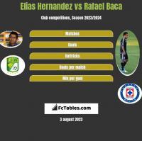 Elias Hernandez vs Rafael Baca h2h player stats