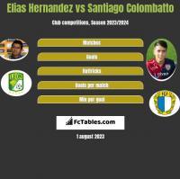 Elias Hernandez vs Santiago Colombatto h2h player stats