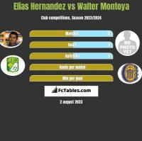 Elias Hernandez vs Walter Montoya h2h player stats
