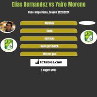 Elias Hernandez vs Yairo Moreno h2h player stats