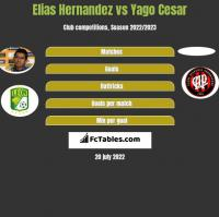 Elias Hernandez vs Yago Cesar h2h player stats