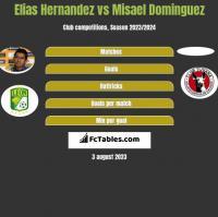 Elias Hernandez vs Misael Dominguez h2h player stats