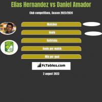 Elias Hernandez vs Daniel Amador h2h player stats