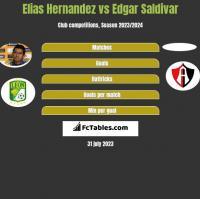 Elias Hernandez vs Edgar Saldivar h2h player stats