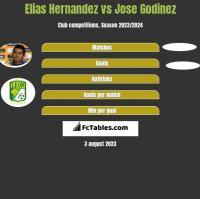 Elias Hernandez vs Jose Godinez h2h player stats