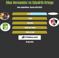Elias Hernandez vs Edyairth Ortega h2h player stats