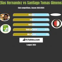 Elias Hernandez vs Santiago Tomas Gimenez h2h player stats