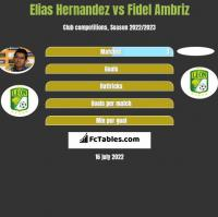 Elias Hernandez vs Fidel Ambriz h2h player stats