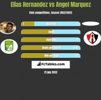 Elias Hernandez vs Angel Marquez h2h player stats