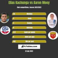 Elias Kachunga vs Aaron Mooy h2h player stats