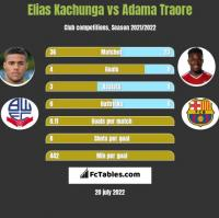 Elias Kachunga vs Adama Traore h2h player stats