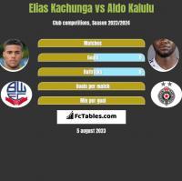 Elias Kachunga vs Aldo Kalulu h2h player stats