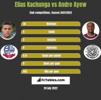 Elias Kachunga vs Andre Ayew h2h player stats