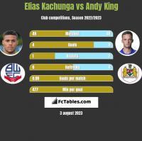 Elias Kachunga vs Andy King h2h player stats