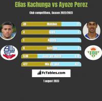 Elias Kachunga vs Ayoze Perez h2h player stats