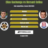 Elias Kachunga vs Bersant Celina h2h player stats