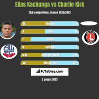 Elias Kachunga vs Charlie Kirk h2h player stats