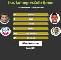 Elias Kachunga vs Collin Quaner h2h player stats