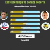 Elias Kachunga vs Connor Roberts h2h player stats