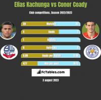 Elias Kachunga vs Conor Coady h2h player stats