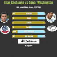 Elias Kachunga vs Conor Washington h2h player stats