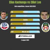 Elias Kachunga vs Elliot Lee h2h player stats