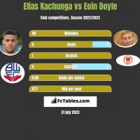 Elias Kachunga vs Eoin Doyle h2h player stats
