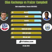 Elias Kachunga vs Fraizer Campbell h2h player stats