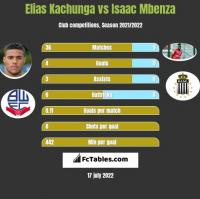 Elias Kachunga vs Isaac Mbenza h2h player stats