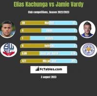 Elias Kachunga vs Jamie Vardy h2h player stats