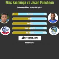 Elias Kachunga vs Jason Puncheon h2h player stats