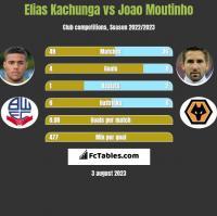 Elias Kachunga vs Joao Moutinho h2h player stats