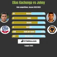 Elias Kachunga vs Johny h2h player stats