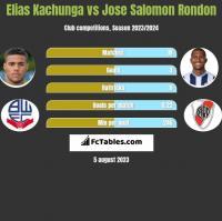Elias Kachunga vs Jose Salomon Rondon h2h player stats