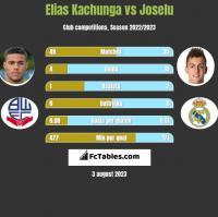 Elias Kachunga vs Joselu h2h player stats