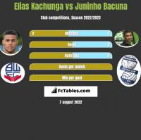 Elias Kachunga vs Juninho Bacuna h2h player stats