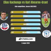 Elias Kachunga vs Karl Ahearne-Grant h2h player stats